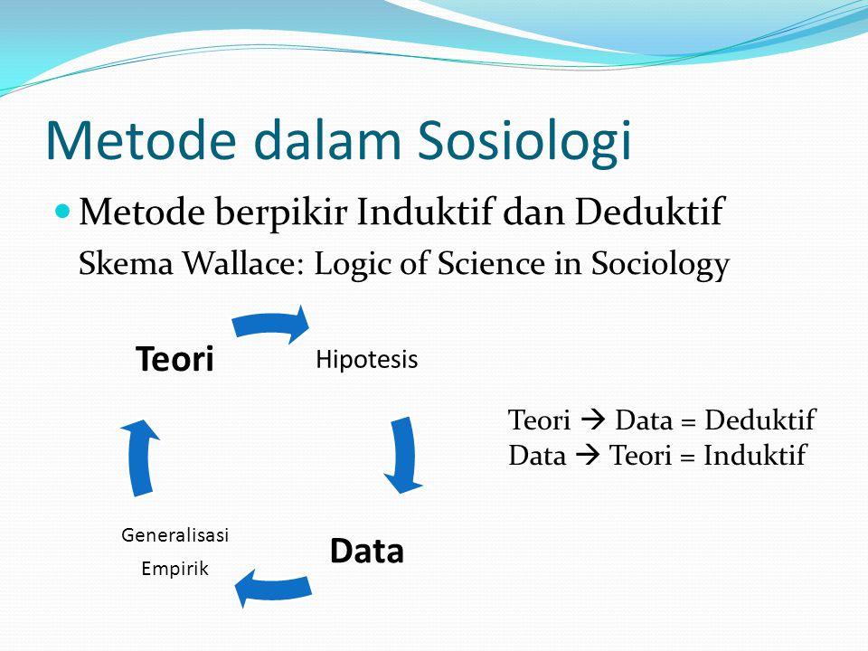 Metode dalam Sosiologi Metode berpikir Induktif dan Deduktif Skema Wallace: Logic of Science in Sociology Hipotesis Data Generalisasi Empirik Teori Te
