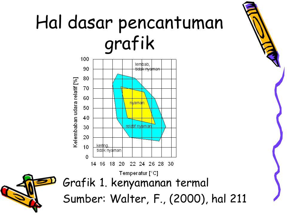 Hal dasar pencantuman grafik Grafik 1. kenyamanan termal Sumber: Walter, F., (2000), hal 211