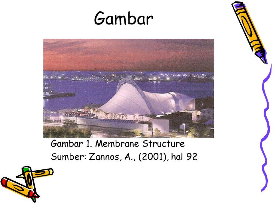 Gambar Gambar 1. Membrane Structure Sumber: Zannos, A., (2001), hal 92