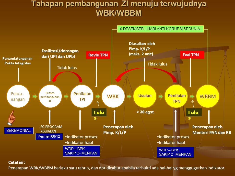 Tahapan pembangunan ZI menuju terwujudnya WBK/WBBM Penandatanganan Pakta Integritas Penca- nangan Proses pembangunan ZI Penilaian TPI WBK UsulanPenilaian TPN WBBM 20 PROGRAM KEGIATAN Reviu TPN Indikator proses Indikator hasil Fasilitasi/dorongan dari UPI dan UPbI Penetapan oleh Pimp.