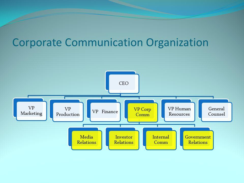 Corporate Communication Organization CEO VP Marketing VP Production VP Finance VP Corp Comm Media Relations Investor Relations Internal Comm Governmen