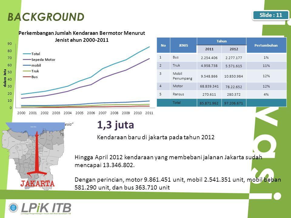 """BACKGROUND """"Kantor Kepolisian Republik Indonesia"""" NoJENIS Tahun Pertumbuhan 20112012 1Bus 2.254.4062.277.177 1% 2Truk 4.958.738 5.571.615 11% 3Mobil P"""