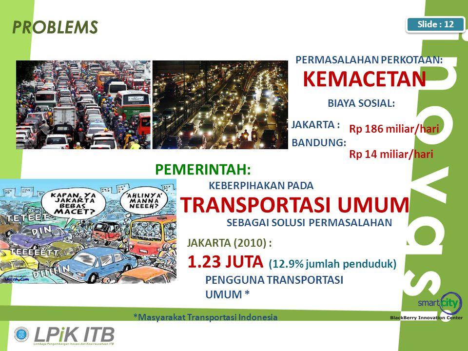 JAKARTA (2010) : 1.23 JUTA (12.9% jumlah penduduk) PENGGUNA TRANSPORTASI UMUM * *Masyarakat Transportasi Indonesia PERMASALAHAN PERKOTAAN: KEMACETAN P