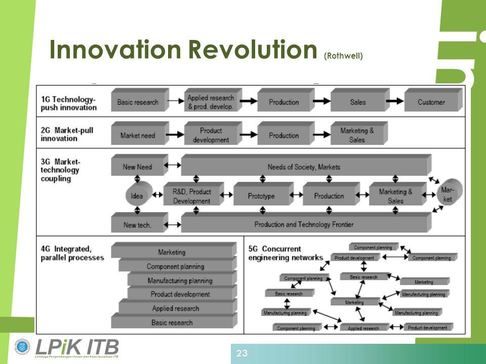 Innovation Revolution (Rothwell) 23