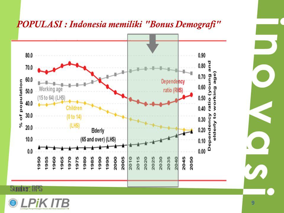 DEMOGRAFI: Indonesia mengalami proses urbanisasi yang sangat pesat 53% penduduk Indonesia tinggal di kawasan perkotaan (tahun 2025 > 65%).