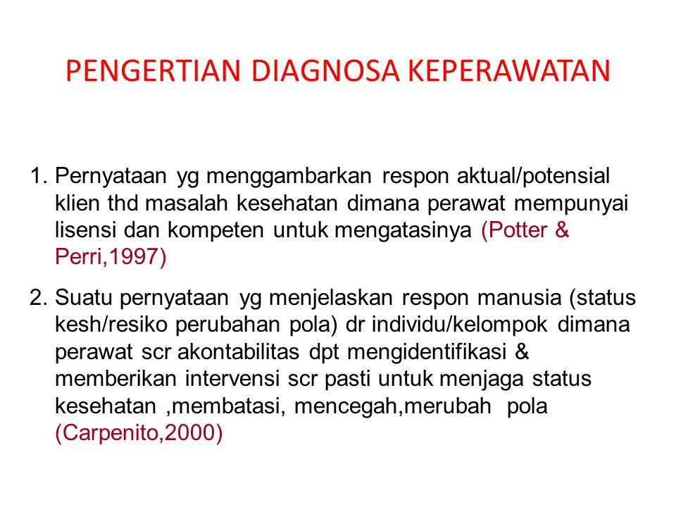 PENGERTIAN DIAGNOSA KEPERAWATAN 1.Pernyataan yg menggambarkan respon aktual/potensial klien thd masalah kesehatan dimana perawat mempunyai lisensi dan kompeten untuk mengatasinya (Potter & Perri,1997) 2.Suatu pernyataan yg menjelaskan respon manusia (status kesh/resiko perubahan pola) dr individu/kelompok dimana perawat scr akontabilitas dpt mengidentifikasi & memberikan intervensi scr pasti untuk menjaga status kesehatan,membatasi, mencegah,merubah pola (Carpenito,2000)