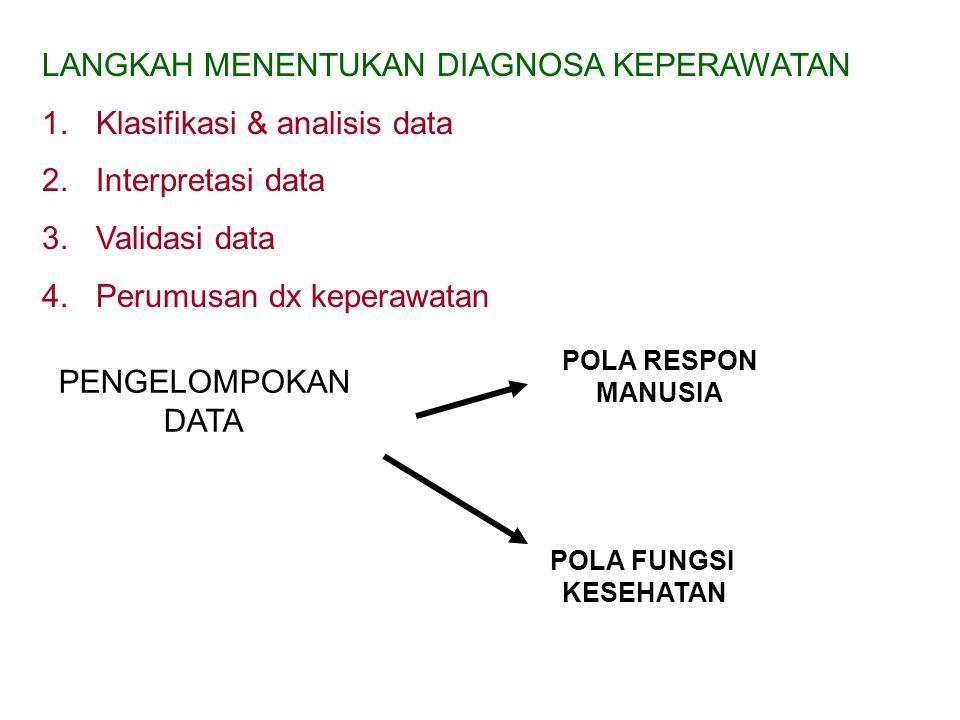 LANGKAH MENENTUKAN DIAGNOSA KEPERAWATAN 1.Klasifikasi & analisis data 2.Interpretasi data 3.Validasi data 4.Perumusan dx keperawatan PENGELOMPOKAN DATA POLA RESPON MANUSIA POLA FUNGSI KESEHATAN