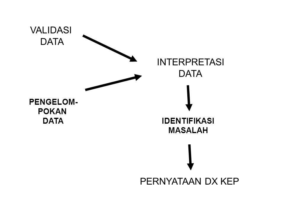 VALIDASI DATA PENGELOM- POKAN DATA INTERPRETASI DATA IDENTIFIKASI MASALAH PERNYATAAN DX KEP