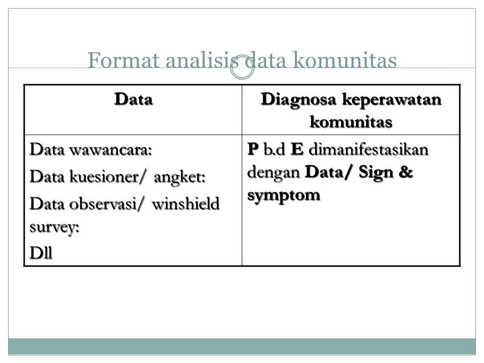 Format analisis data komunitas Data Diagnosa keperawatan komunitas Data wawancara: Data kuesioner/ angket: Data observasi/ winshield survey: Dll P b.d E dimanifestasikan dengan Data/ Sign & symptom