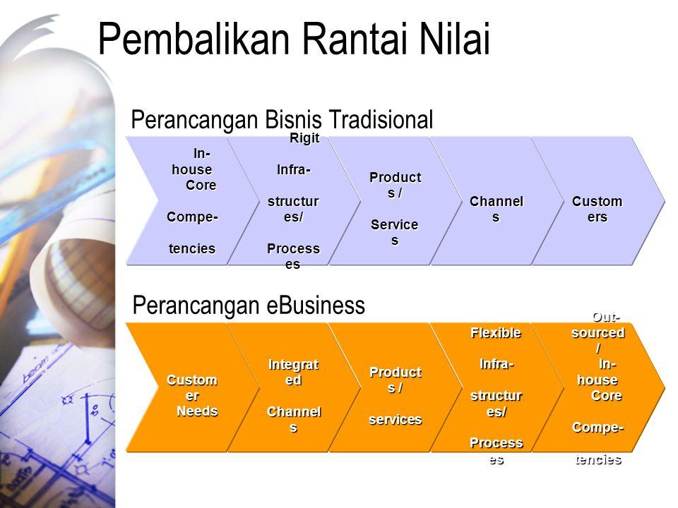Pembalikan Rantai Nilai Custom ers Custom ers Out- sourced / In- house Core Compe- tencies Out- sourced / In- house Core Compe- tencies Perancangan Bi