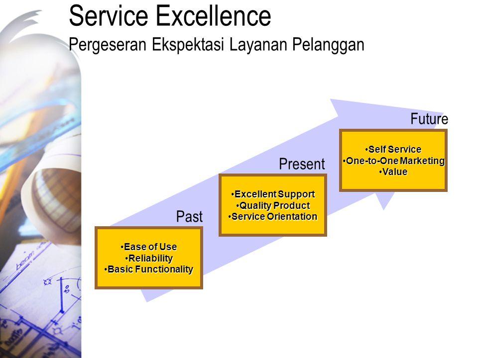 Service Excellence Pergeseran Ekspektasi Layanan Pelanggan Ease of UseEase of Use ReliabilityReliability Basic FunctionalityBasic Functionality Excell