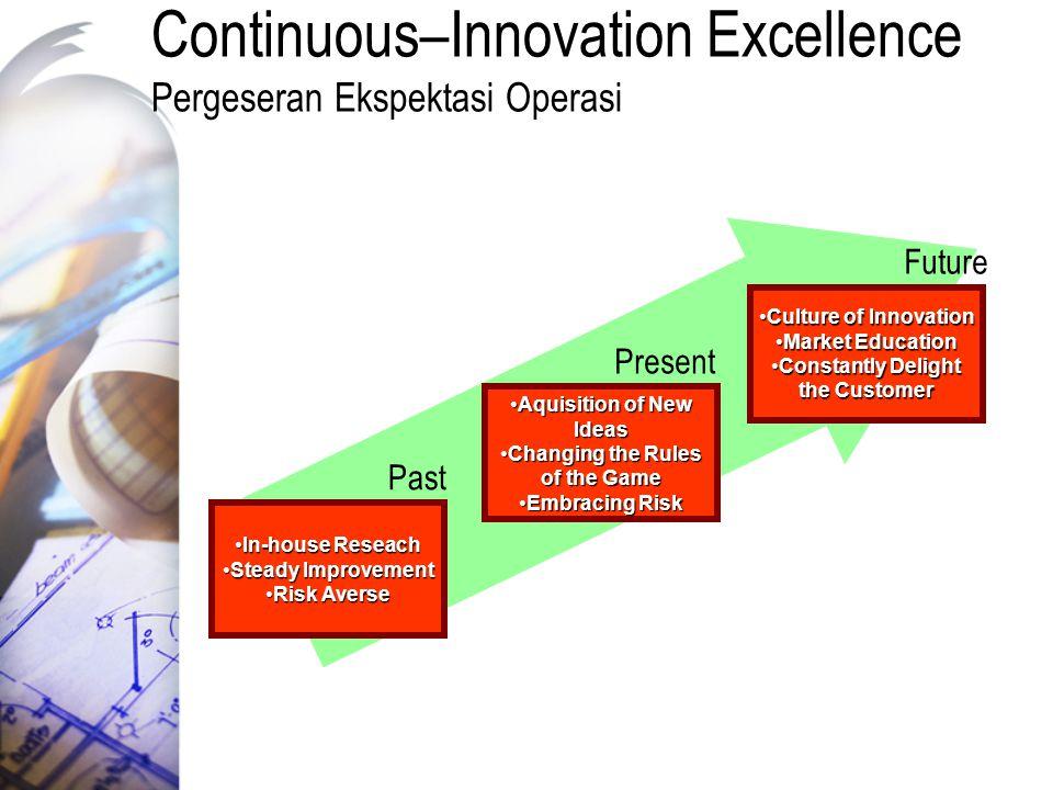 Continuous–Innovation Excellence Pergeseran Ekspektasi Operasi In-house ReseachIn-house Reseach Steady ImprovementSteady Improvement Risk AverseRisk A