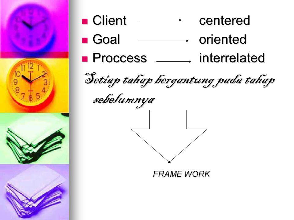 Client centered Client centered Goaloriented Goaloriented Proccessinterrelated Proccessinterrelated Setiap tahap bergantung pada tahap sebelumnya FRAME WORK