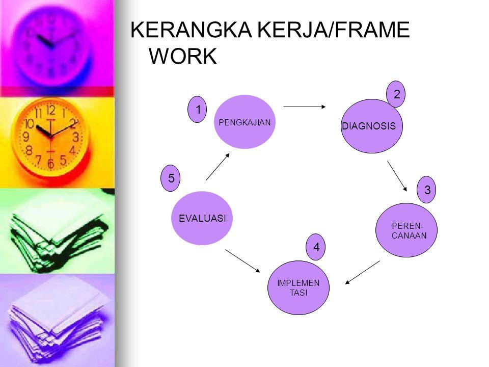 KERANGKA KERJA/FRAME WORK PENGKAJIAN IMPLEMEN TASI EVALUASI DIAGNOSIS PEREN- CANAAN 1 2 3 4 5