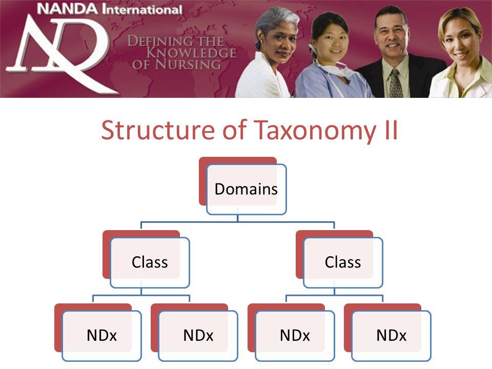 Structure of Taxonomy II DomainsClassNDx ClassNDx