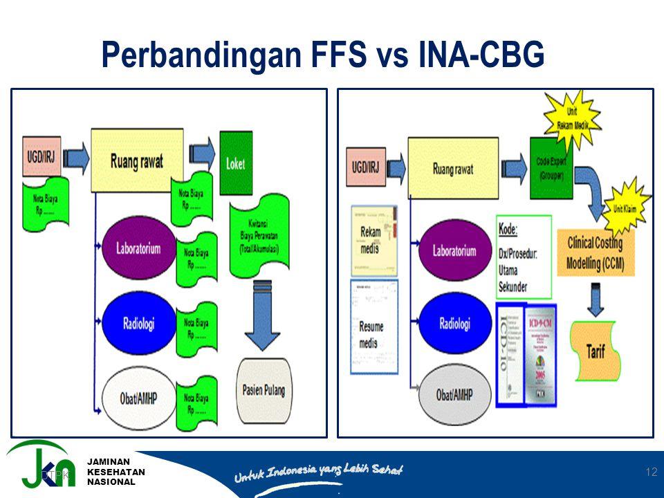 JAMINAN KESEHATAN NASIONAL DTPK 12 Perbandingan FFS vs INA-CBG