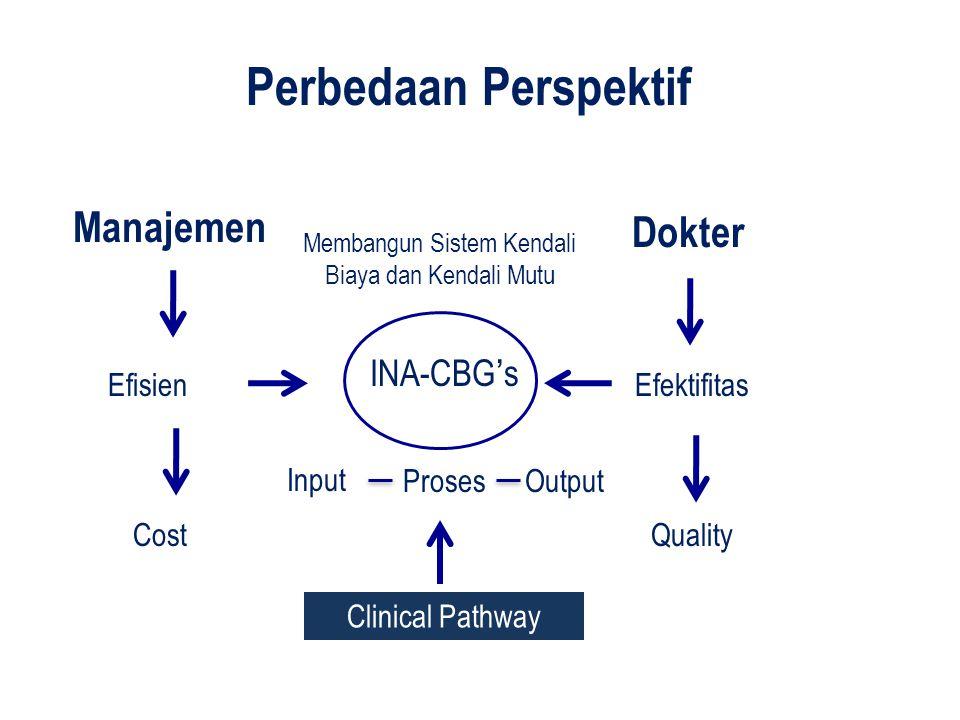 Manajemen Dokter EfisienEfektifitas CostQuality INA-CBG's Perbedaan Perspektif Clinical Pathway Input OutputProses Membangun Sistem Kendali Biaya dan Kendali Mutu