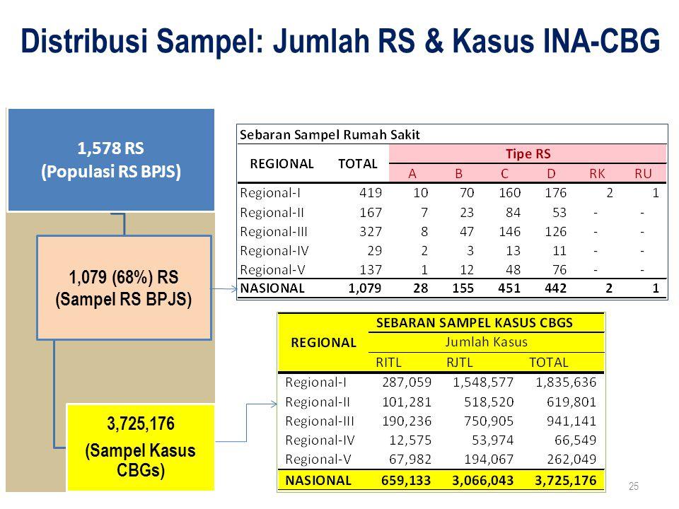 Distribusi Sampel: Jumlah RS & Kasus INA-CBG 1,578 RS (Populasi RS BPJS) 1,079 (68%) RS (Sampel RS BPJS) 3,725,176 (Sampel Kasus CBGs) 25