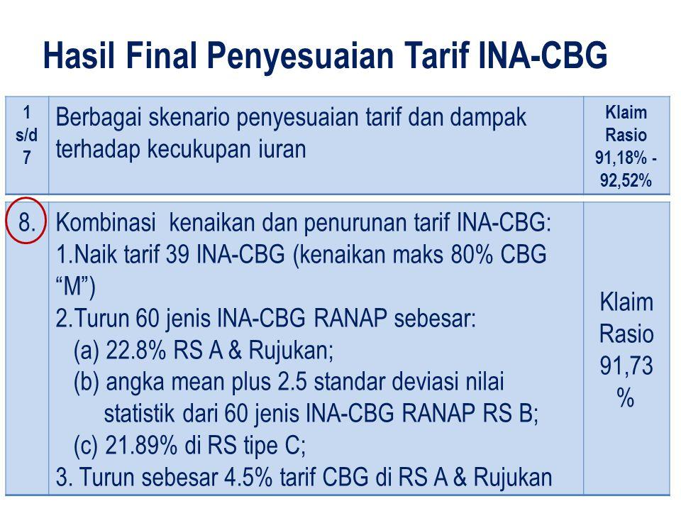 Hasil Final Penyesuaian Tarif INA-CBG 27 8.Kombinasi kenaikan dan penurunan tarif INA-CBG: 1.Naik tarif 39 INA-CBG (kenaikan maks 80% CBG M ) 2.Turun 60 jenis INA-CBG RANAP sebesar: (a) 22.8% RS A & Rujukan; (b) angka mean plus 2.5 standar deviasi nilai statistik dari 60 jenis INA-CBG RANAP RS B; (c) 21.89% di RS tipe C; 3.