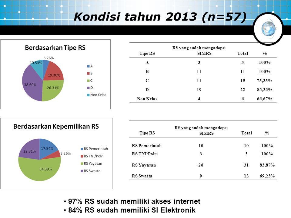 Kondisi tahun 2013 (n=57) Tipe RS RS yang sudah mengadopsi SIMRSTotal% A33100% B11 100% C111573,33% D192286,36% Non Kelas4666,67% Tipe RS RS yang suda