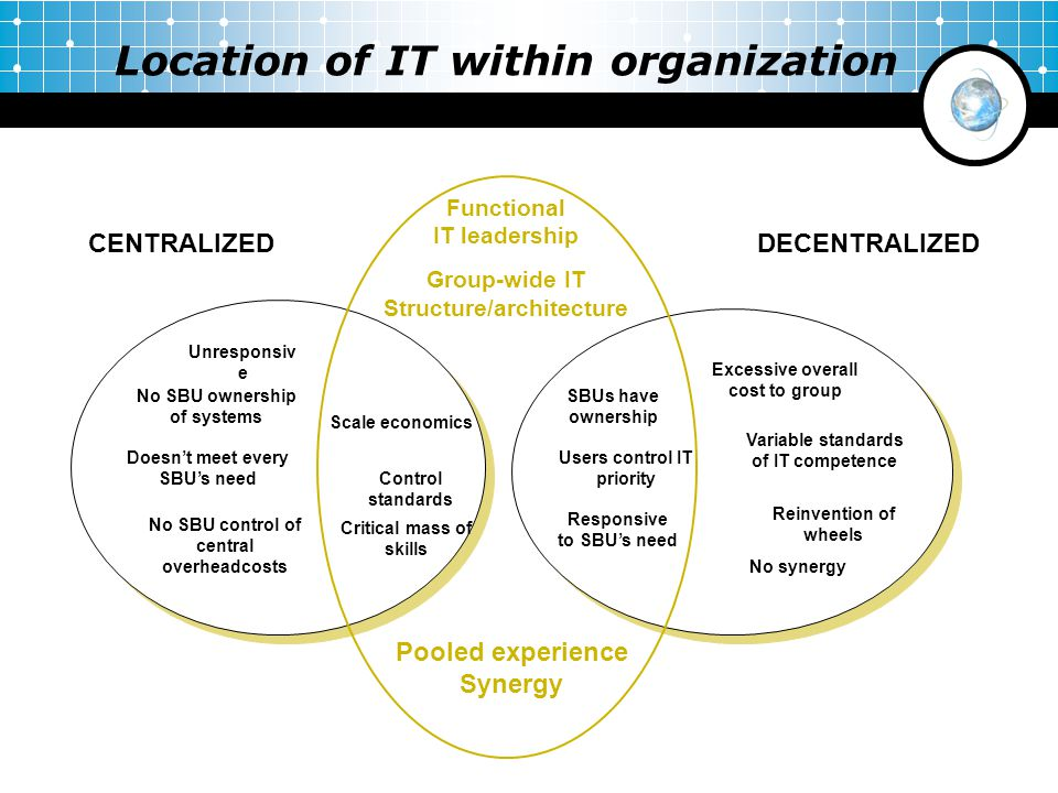 Location of IT within organization Functional IT leadership Group-wide IT Structure/architecture CENTRALIZEDDECENTRALIZED Unresponsiv e No SBU ownersh