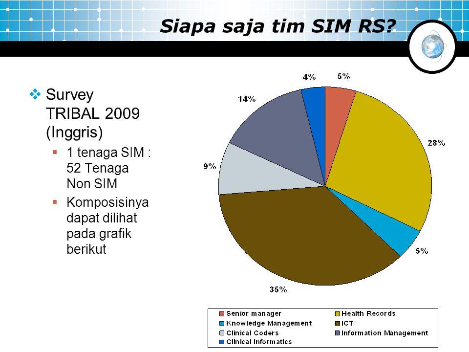 Siapa saja tim SIM RS?  Survey TRIBAL 2009 (Inggris)  1 tenaga SIM : 52 Tenaga Non SIM  Komposisinya dapat dilihat pada grafik berikut