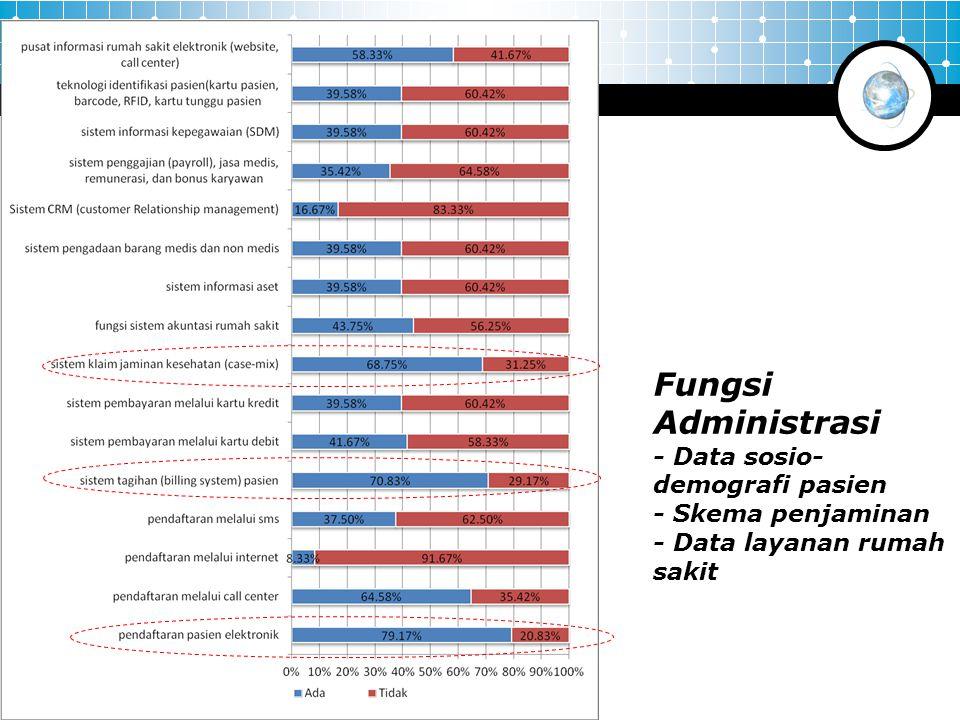 Fungsi Administrasi - Data sosio- demografi pasien - Skema penjaminan - Data layanan rumah sakit
