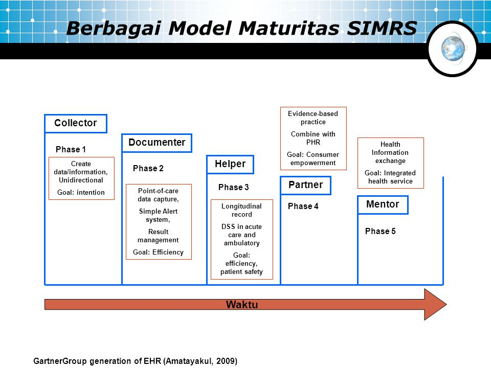 Berbagai Model Maturitas SIMRS Collector Phase 1 Documenter Phase 2 Create data/information, Unidirectional Goal: intention Point-of-care data capture