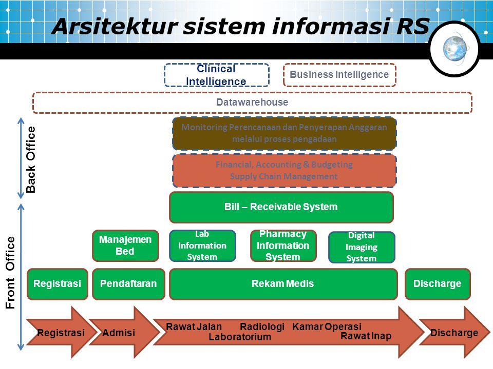 RegistrasiAdmisi Rawat Jalan Rawat Inap Laboratorium Kamar Operasi Discharge Radiologi RegistrasiPendaftaran Manajemen Bed Rekam Medis Lab Information