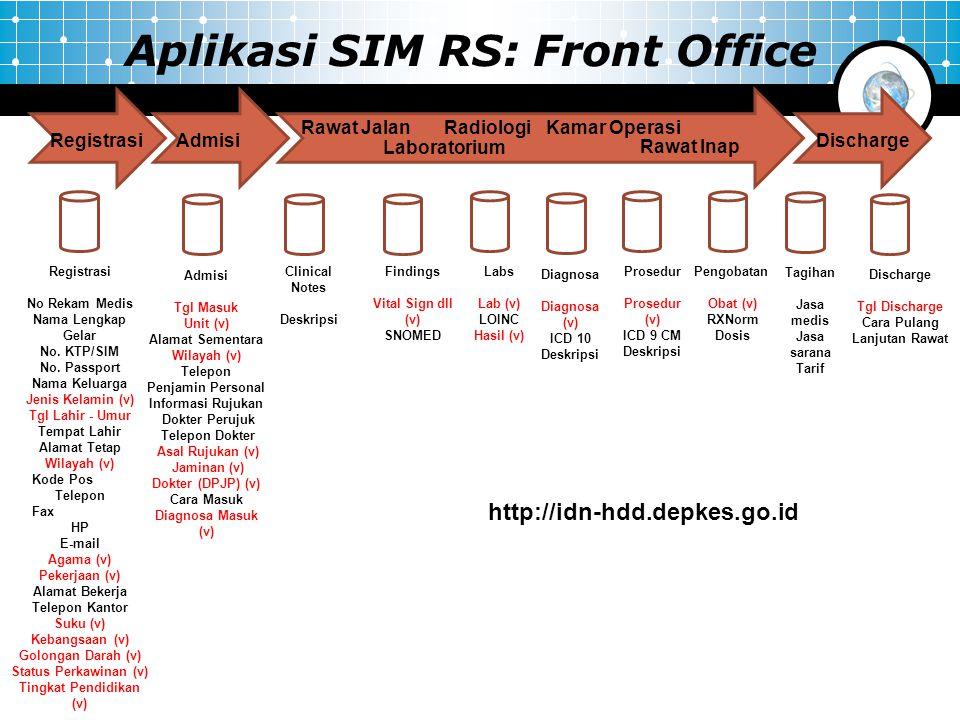 Registrasi No Rekam Medis Nama Lengkap Gelar No. KTP/SIM No. Passport Nama Keluarga Jenis Kelamin (v) Tgl Lahir - Umur Tempat Lahir Alamat Tetap Wilay