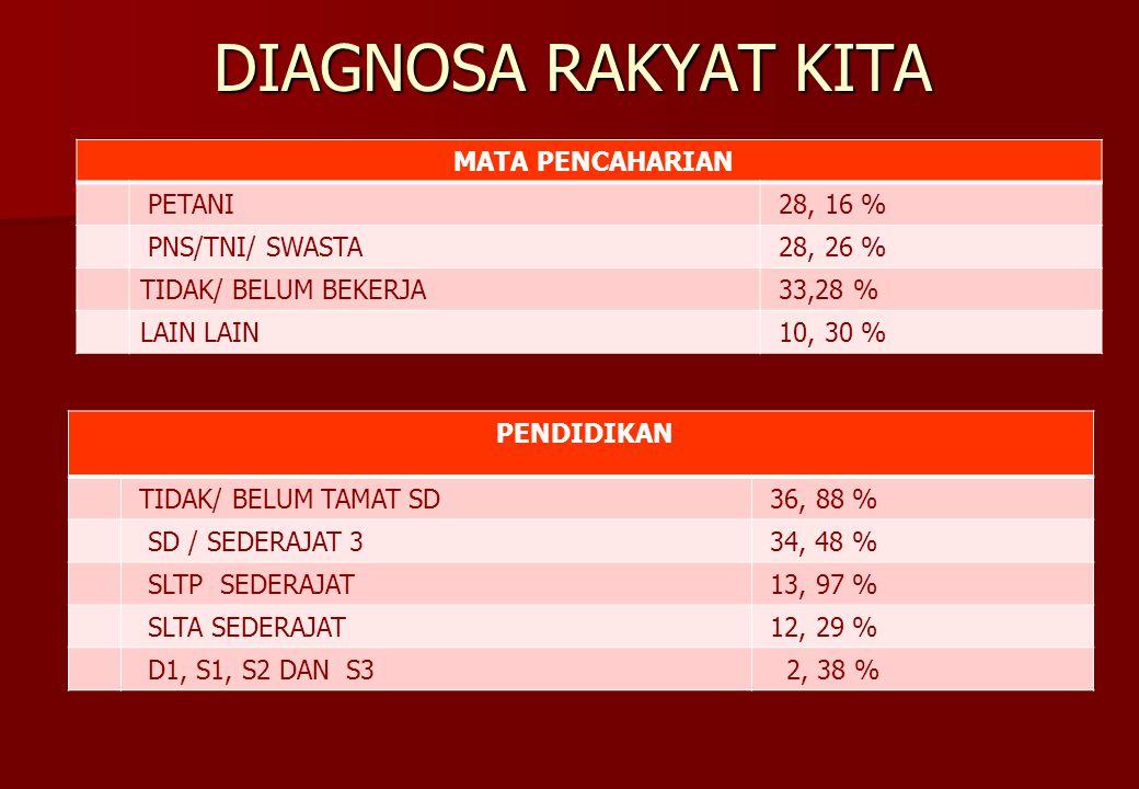 DIAGNOSA RAKYAT KITA MATA PENCAHARIAN PETANI 28, 16 % PNS/TNI/ SWASTA 28, 26 % TIDAK/ BELUM BEKERJA 33,28 % LAIN 10, 30 % PENDIDIKAN TIDAK/ BELUM TAMAT SD 36, 88 % SD / SEDERAJAT 3 34, 48 % SLTP SEDERAJAT 13, 97 % SLTA SEDERAJAT 12, 29 % D1, S1, S2 DAN S3 2, 38 %