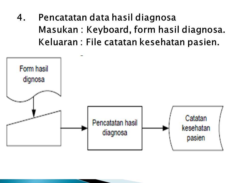 4. Pencatatan data hasil diagnosa Masukan : Keyboard, form hasil diagnosa. Keluaran : File catatan kesehatan pasien.