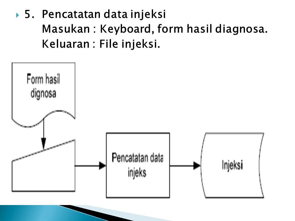  5. Pencatatan data injeksi Masukan : Keyboard, form hasil diagnosa. Keluaran : File injeksi.