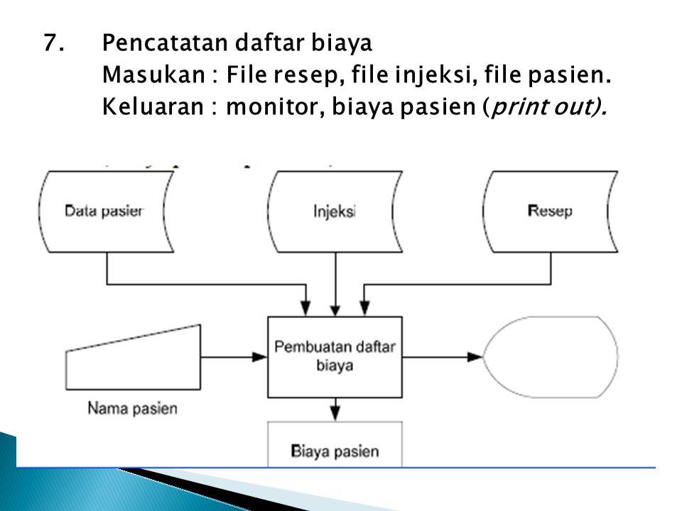 7. Pencatatan daftar biaya Masukan : File resep, file injeksi, file pasien. Keluaran : monitor, biaya pasien (print out).
