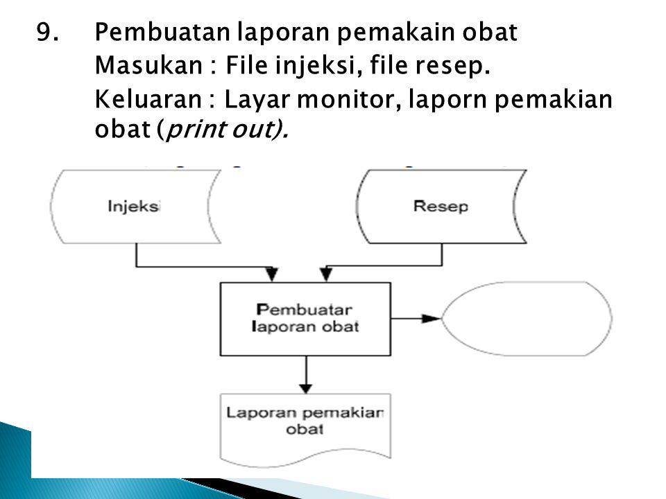 9. Pembuatan laporan pemakain obat Masukan : File injeksi, file resep. Keluaran : Layar monitor, laporn pemakian obat (print out).