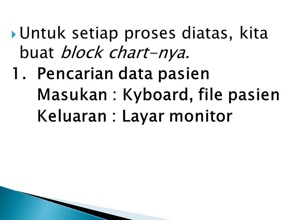  Untuk setiap proses diatas, kita buat block chart-nya. 1. Pencarian data pasien Masukan : Kyboard, file pasien Keluaran : Layar monitor