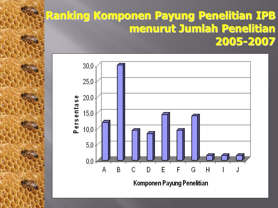 Ranking Komponen Payung Penelitian IPB menurut Jumlah Penelitian 2005-2007