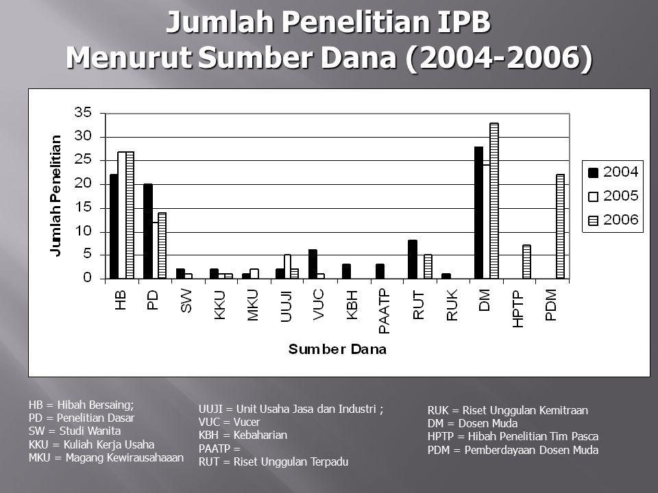 Jumlah Penelitian IPB Menurut Sumber Dana (2004-2006) HB = Hibah Bersaing; PD = Penelitian Dasar SW = Studi Wanita KKU = Kuliah Kerja Usaha MKU = Maga