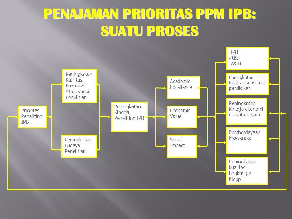 PENAJAMAN PRIORITAS PPM IPB: SUATU PROSES Peningkatan Kualitas, Kuantitas &Relevansi Penelitian Peningkatan Budaya Penelitian Peningkatan Kinerja Pene