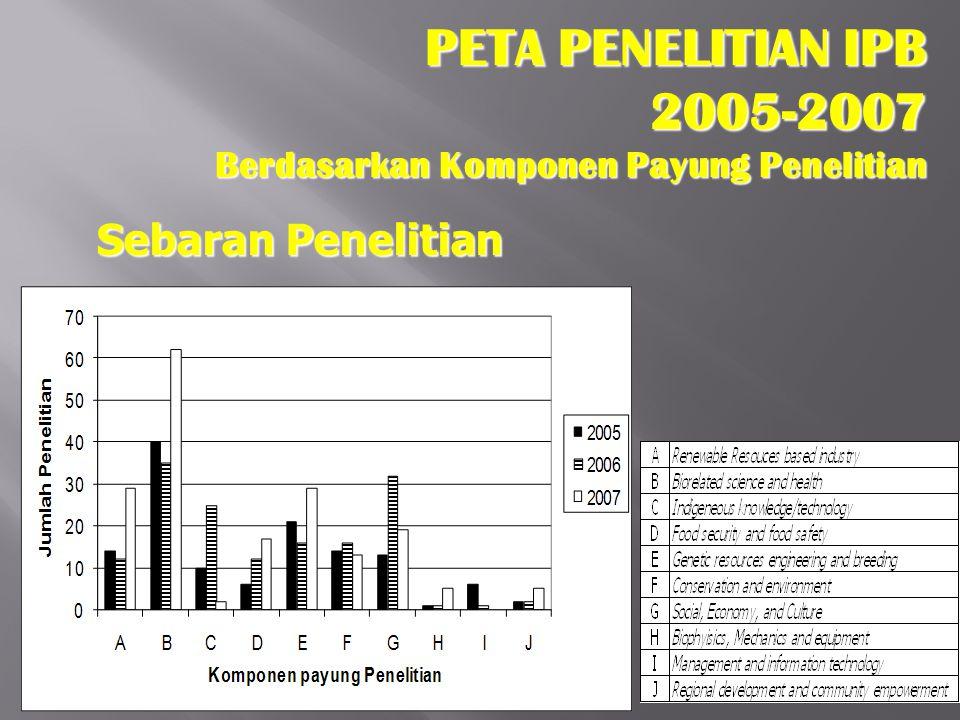 PETA PENELITIAN IPB 2005-2007 Berdasarkan Komponen Payung Penelitian Sebaran Penelitian