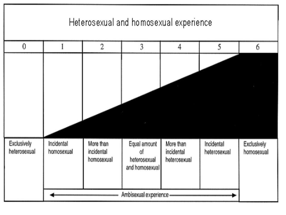 Normalkah Heteroseksual.