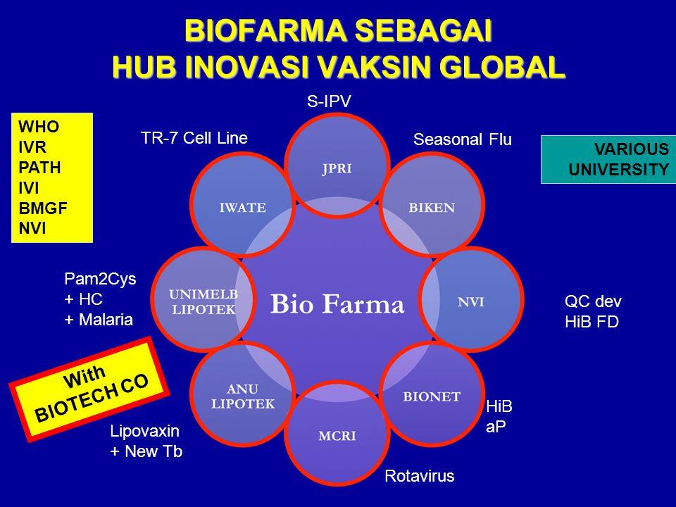 BIOFARMA SEBAGAI HUB INOVASI VAKSIN GLOBAL WHO IVR PATH IVI BMGF NVI VARIOUS UNIVERSITY S-IPV Seasonal Flu QC dev HiB FD HiB aP Rotavirus Lipovaxin +