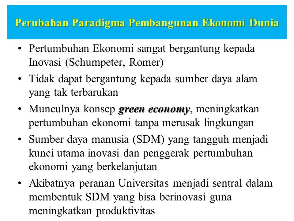 Perubahan Paradigma Pembangunan Ekonomi Dunia Pertumbuhan Ekonomi sangat bergantung kepada Inovasi (Schumpeter, Romer) Tidak dapat bergantung kepada s