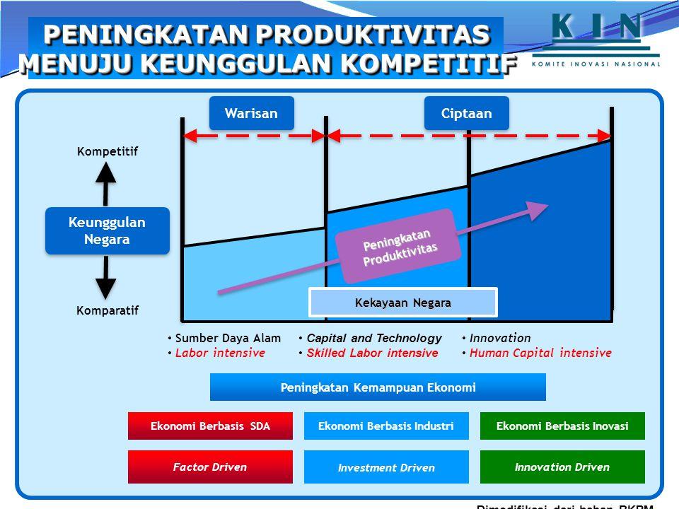 Peningkatan Produktivitas KekayaanNegara Kekayaan Negara Ekonomi Berbasis SDA Factor Driven Investment Driven Innovation Driven Ekonomi Berbasis Inova