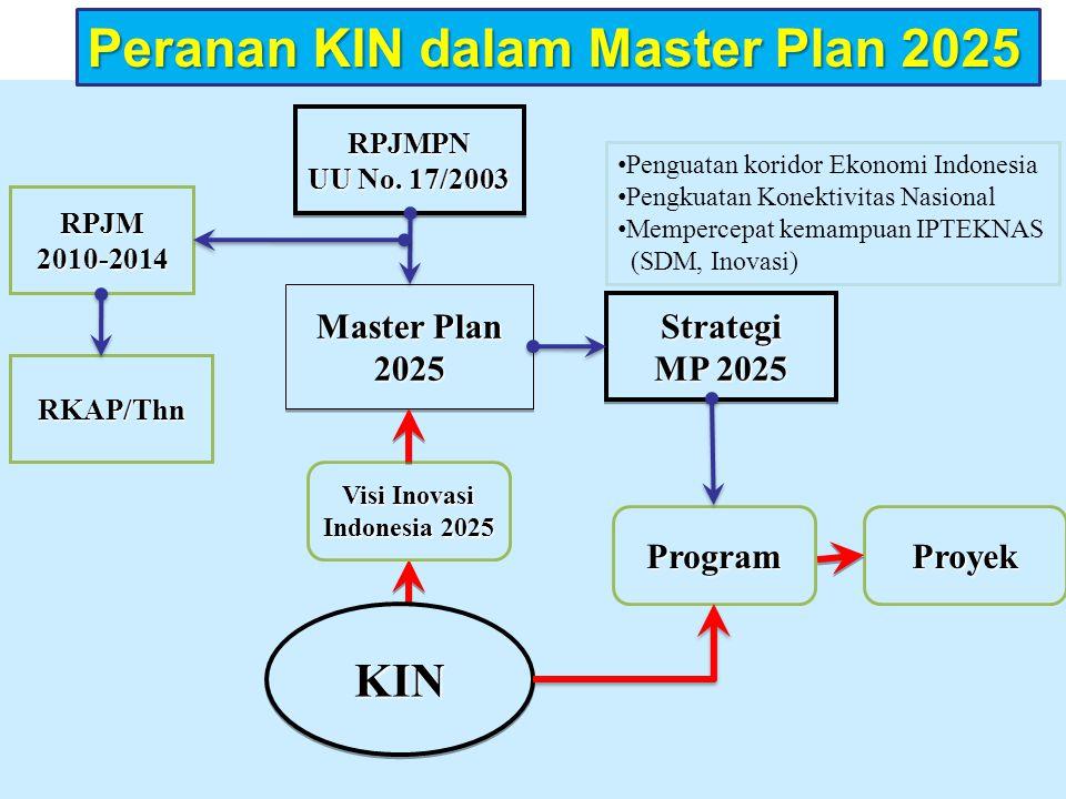 RKAP/Thn RPJMPN UU No. 17/2003 RPJMPN Master Plan 2025 2025 RPJM2010-2014 Strategi MP 2025 Strategi ProgramProyek Penguatan koridor Ekonomi Indonesia