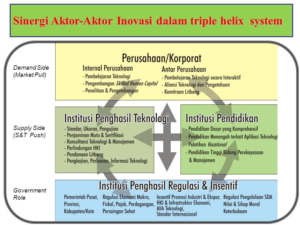 8 Sinergi Aktor-Aktor Inovasi dalam triple helix system Demand Side (Market Pull) Supply Side (S&T Push) Government Role