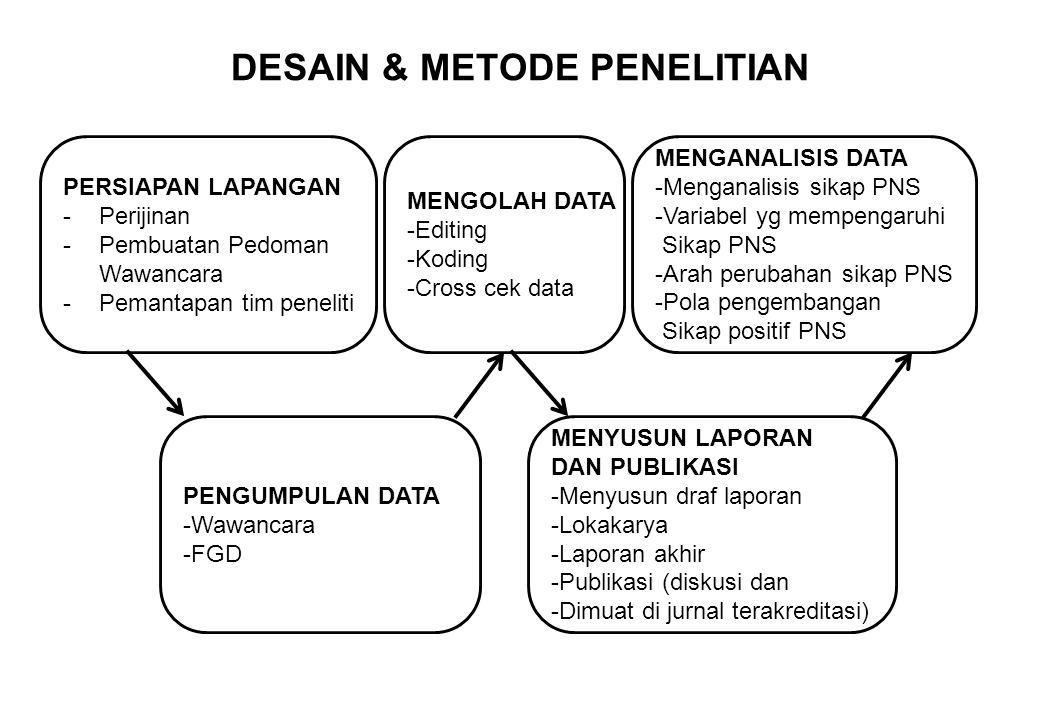 DESAIN & METODE PENELITIAN PERSIAPAN LAPANGAN -Perijinan -Pembuatan Pedoman Wawancara -Pemantapan tim peneliti PENGUMPULAN DATA -Wawancara -FGD MENGOL