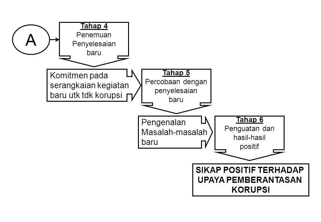 LUARAN PENELITIAN: 1.Menemukan pola atau model pengembangan sikap positif PNS dalam pemberantasan korupsi di Indonesia.