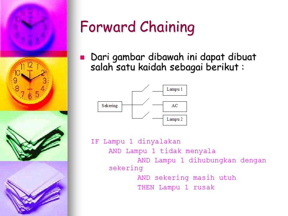 Forward Chaining Dari gambar dibawah ini dapat dibuat salah satu kaidah sebagai berikut : Dari gambar dibawah ini dapat dibuat salah satu kaidah sebag