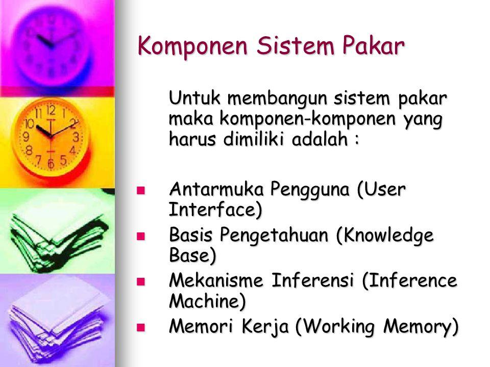 Komponen Sistem Pakar Untuk membangun sistem pakar maka komponen-komponen yang harus dimiliki adalah : Antarmuka Pengguna (User Interface) Antarmuka P